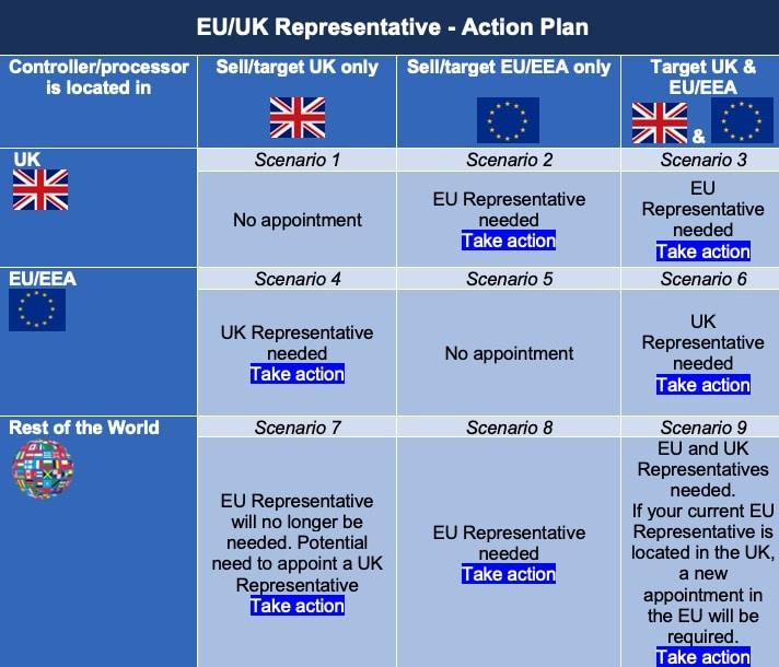 EU Representative_Brexit_Action Plan (1)
